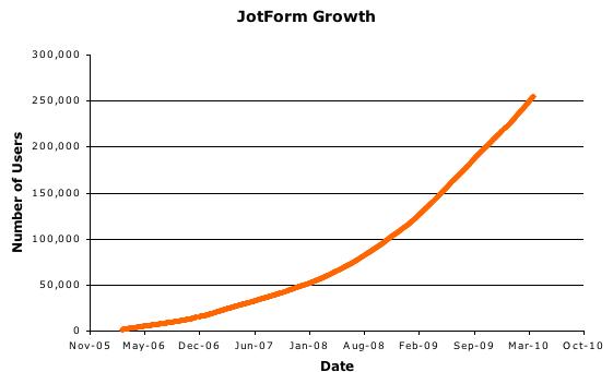 JotForm 3.0 Unleashed!