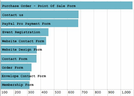 Form Templates: First Week in Numbers