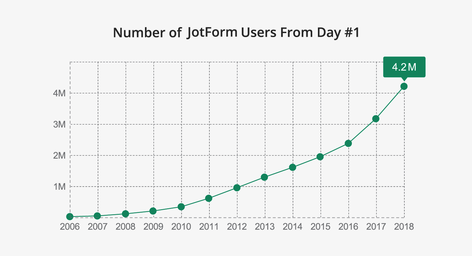 Number of JotForm users over years