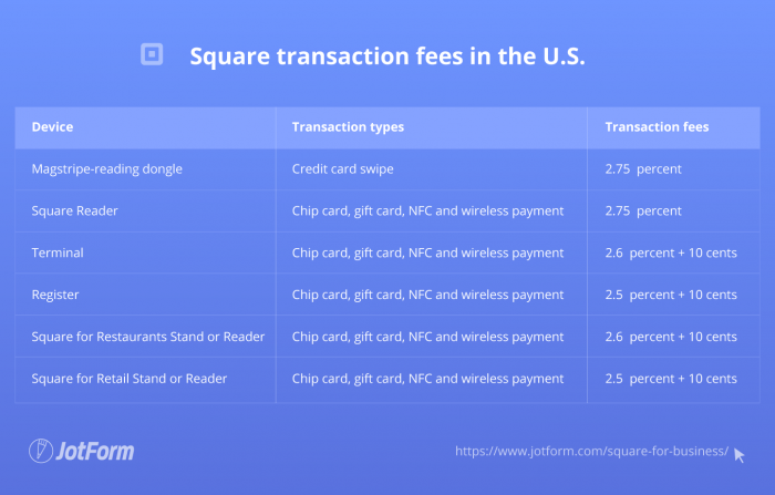 Square transaction fees in the U.S.