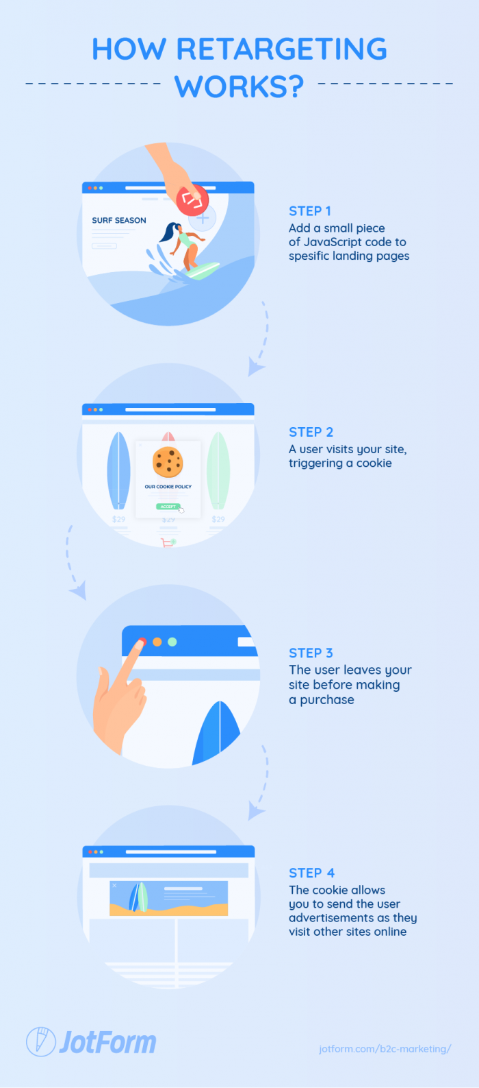 Process of how retargeting works