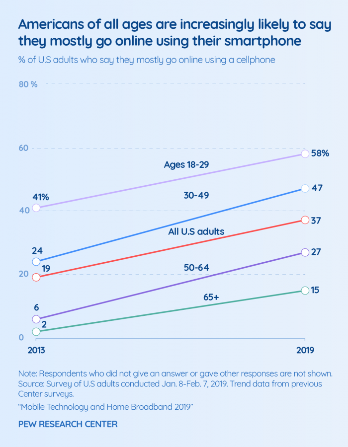 Graph about youth's mobile online presence
