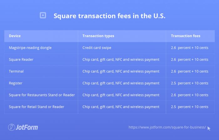 Table of Square transaction fees in the U.S