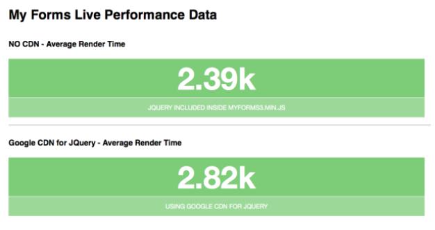 form performance data