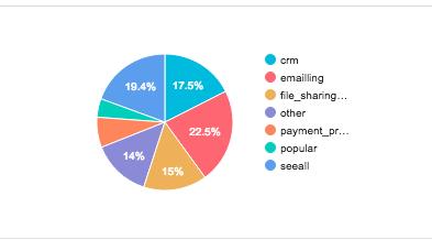 integration types pie chart