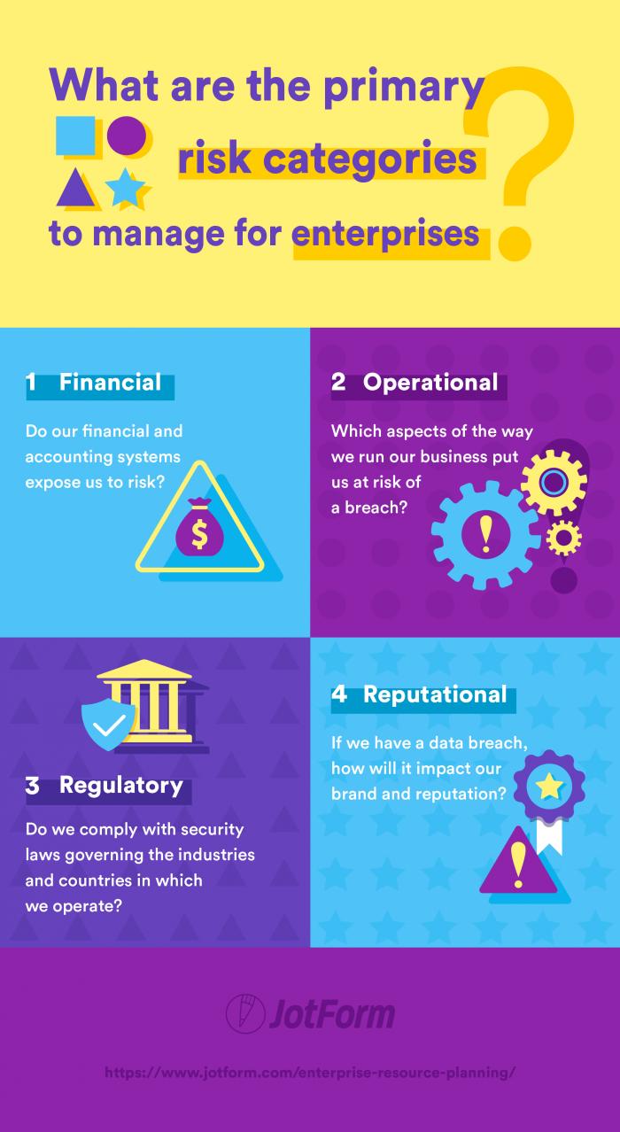 financial, operational- regulatory and reputational risks for enterprises