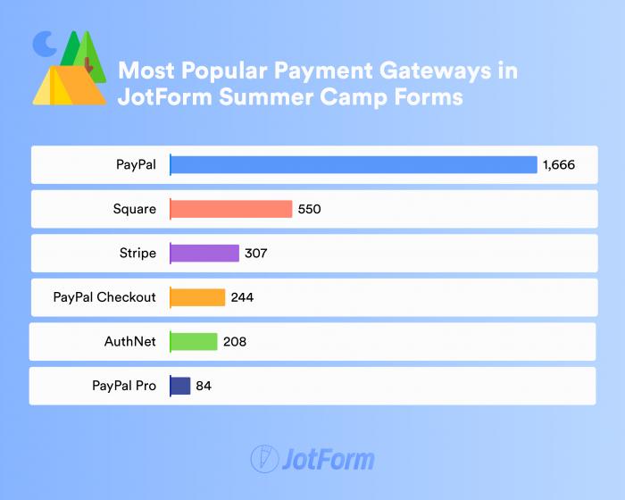 Most Popular Payment Gateways in JotForm Summer Camp Forms Bar Chart