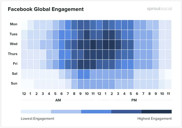 facebook global engagement graphic