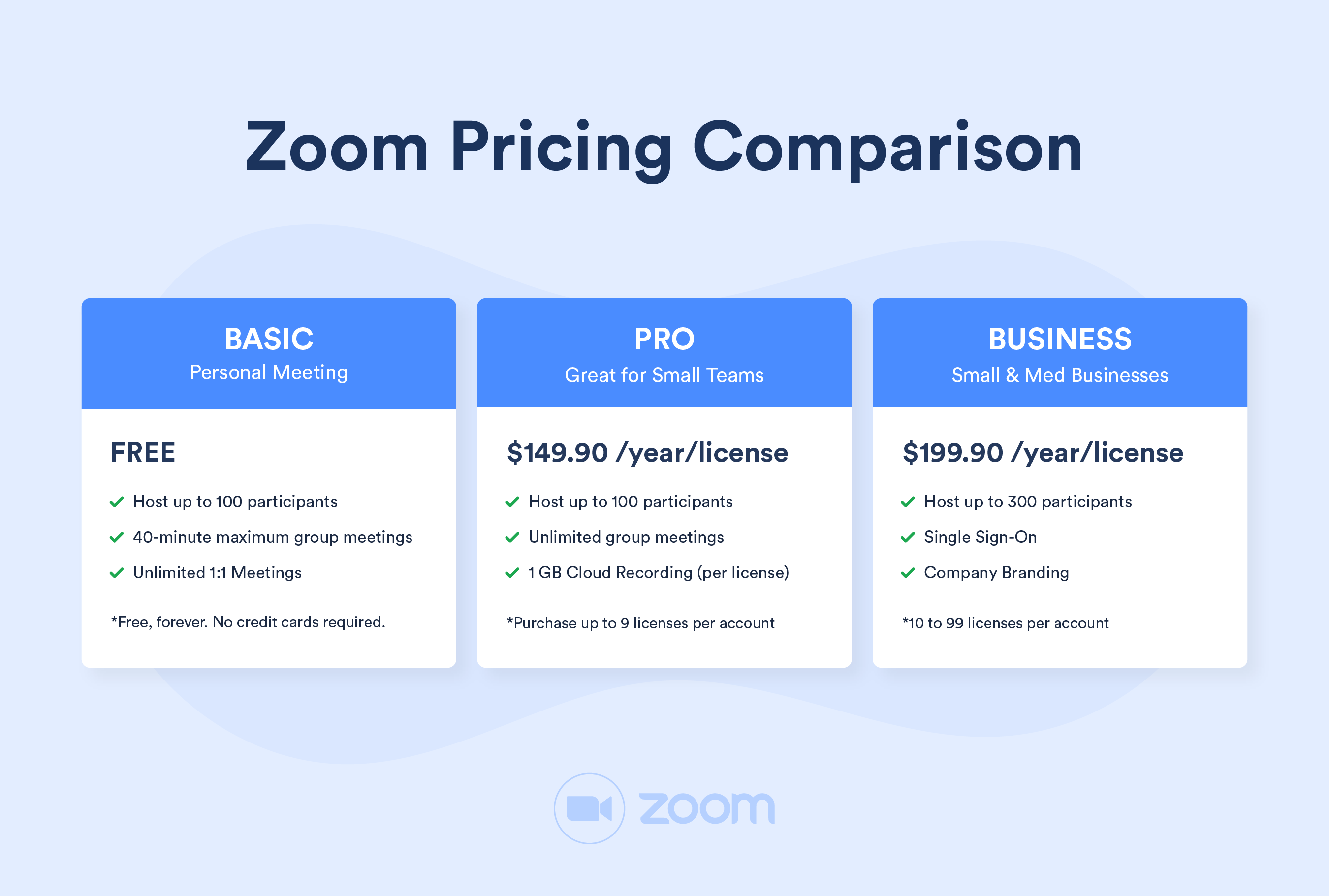 Zoom Pricing Comparison for Basic, Pro and Business