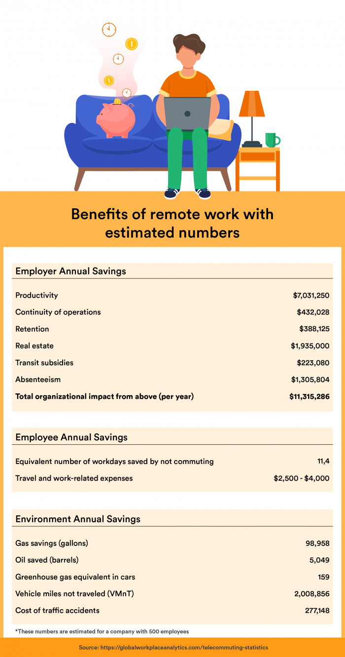 Working From Home The Ultimate Guide