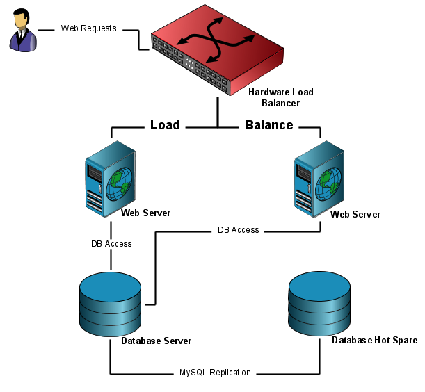jotform hardware architecture