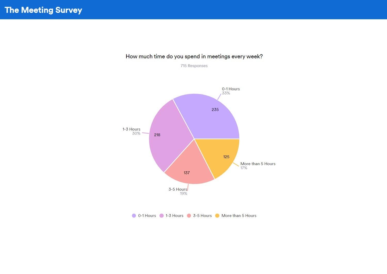 pie chart survey report