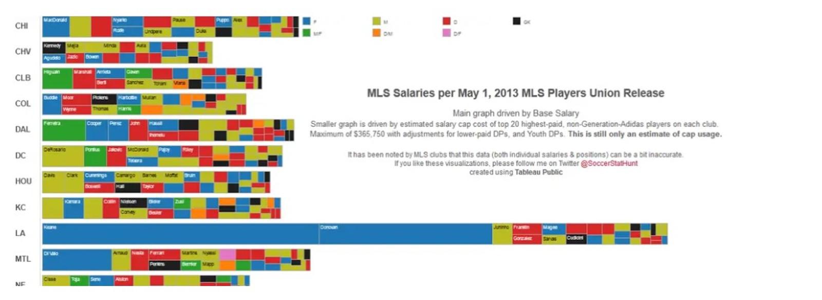 bad data visualisation example