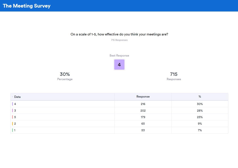table summary of a survey