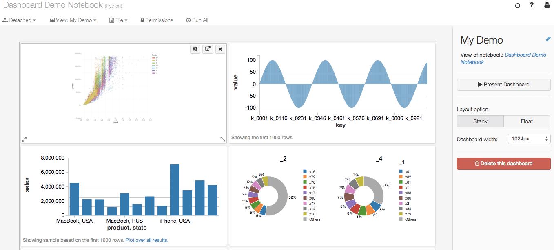 Databricks Dashboard