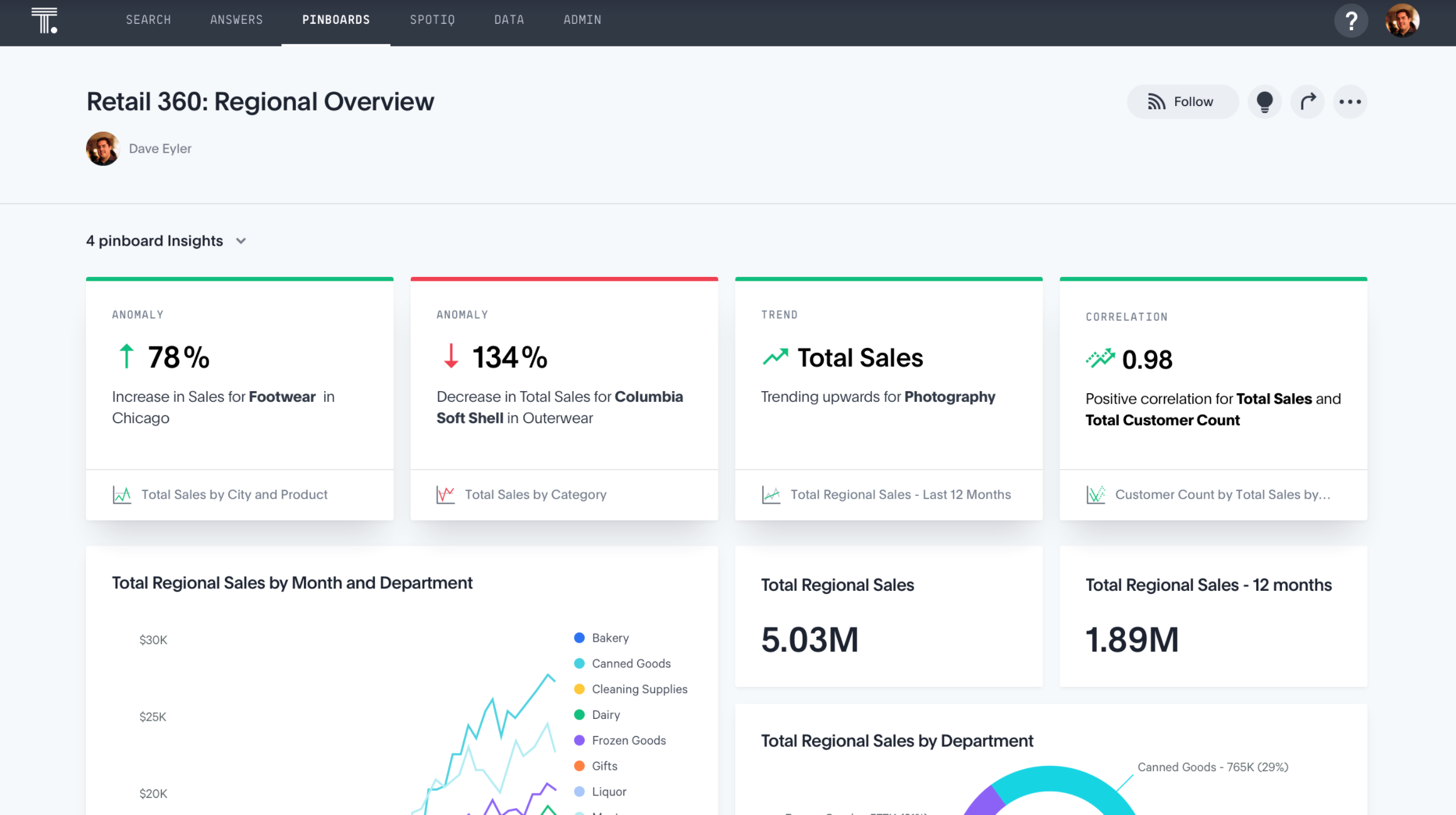 ThoughtSpot Dashboard