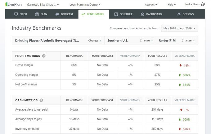 LivePlan Performance Dashboard