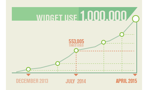 Widgets usage has reached 1 million since its development in December, 2013.