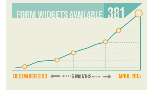 Number of available form widgets has reached 381 in one and a half year.