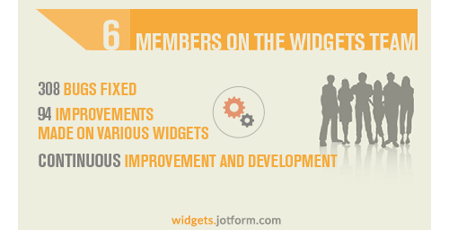There is a form widget team in JotForm which consists of 6 people. Since Form Widgets released, this team has fixed 308 bugs, made 94 improvements on various widgets. They are currently continue improvement and development.